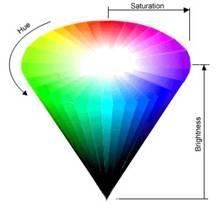 Цветовая модель HSV